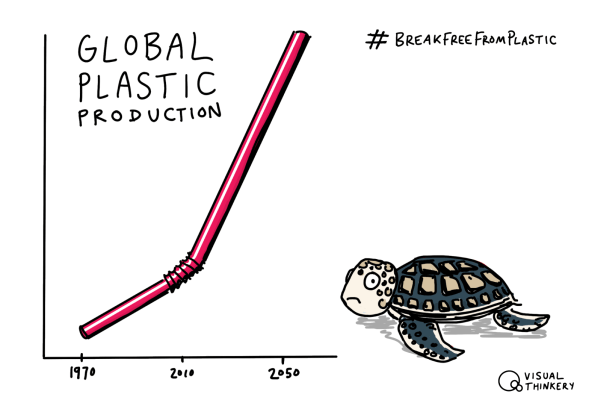 Global Plastic Production by @bryanMMathers is licenced under CC-BY-ND